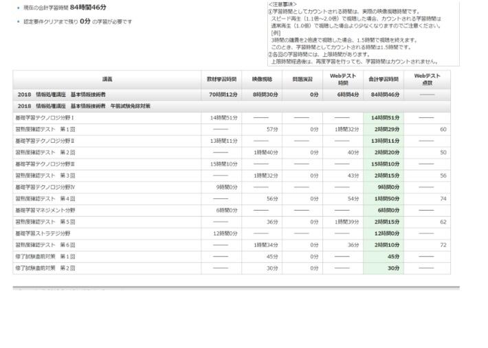 大原の基本情報の午前免除試験に受かりました【資格】